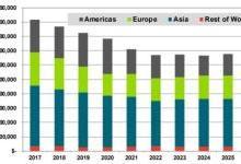 2026年风机叶片材料市场规模超373亿美元