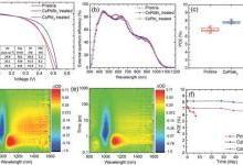 高效硒化铅量子点太阳能电池