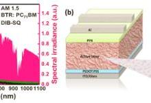 三元小分子太阳能电池转换效率达10.3%