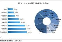 物联网产业白皮书暨投资价值50强发布