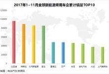 2017年1~11月全球新能源车市场分析