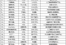 泛人工智能简报:中国首张区块链电子发票开出