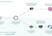 谷歌DeepMind又有大动作 最新研究人工智能可以确诊眼科疾病