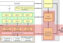 启迪云谈 | NFVI到底是什么样的云?