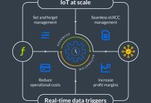 Arm将自动化导入中国物联网行业门户连接管理