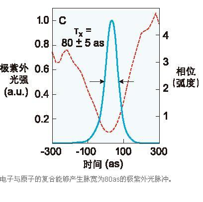 阿秒脉冲揭示原子内部电子的相互作用