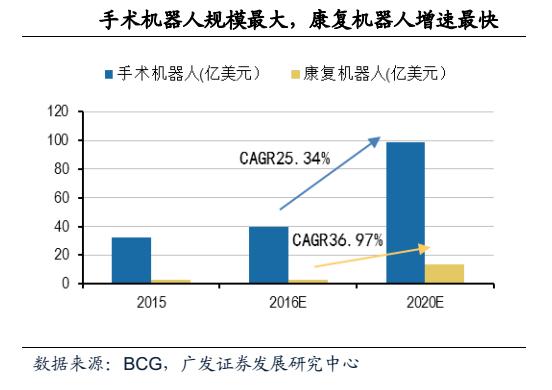 医疗机器人行业增速达到34.45% 未来前景无限好