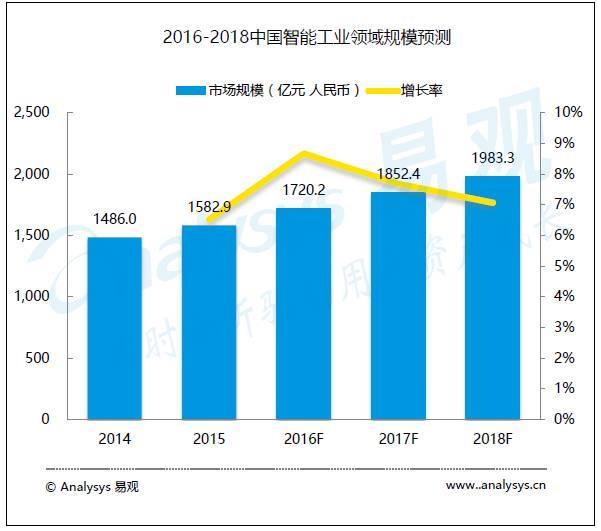 解析中国智能硬件产业发展状况:智能医疗领域备受关注
