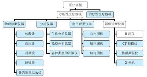 全球医疗器械细分行业发展现状分析