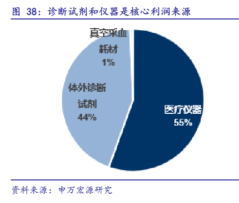 """【盘点】谁是未来中国医疗器械行业的""""潜力股""""?"""