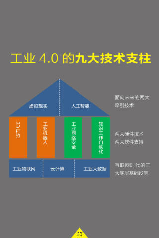 50页PPT看清中国互联网 工业的未来