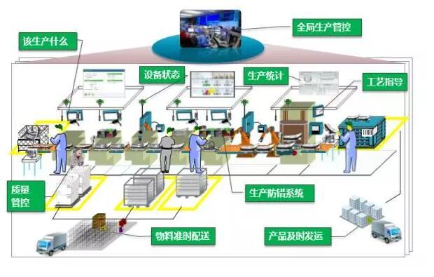 因此,智能工厂实现了人与机器的相互协调合作,其本质是人机交互.