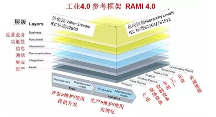 工业4.0术语 RAMI4.0