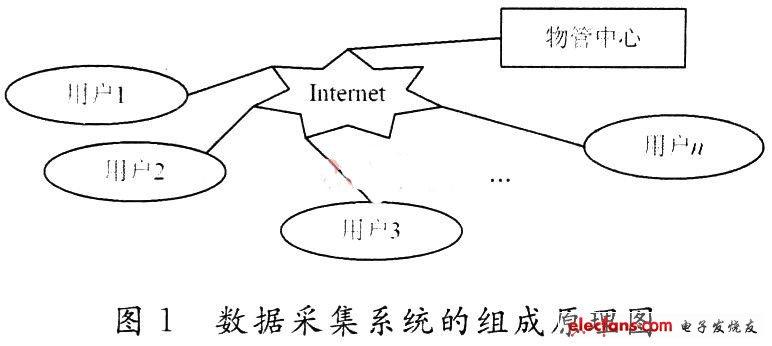 基于S3C2410的智能家居数据采集系统设计