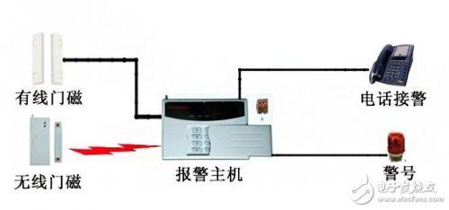 门磁传感器工作原理及门磁系统在智能家居中的应用