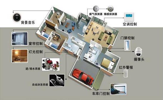 智能家居系统设计 原则是什么?