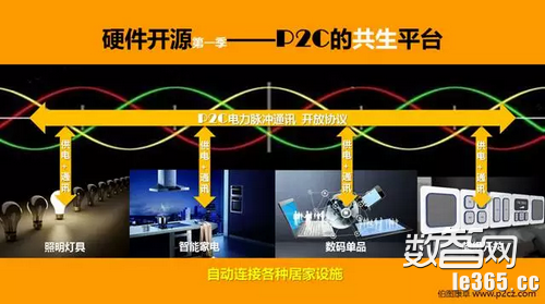P2C技术:智能家居开放、互联与平民化的里程碑