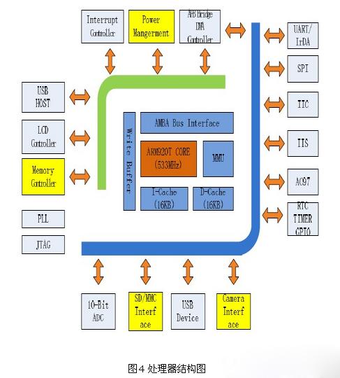 基于zigbee与linux的智能家居系统设计方案