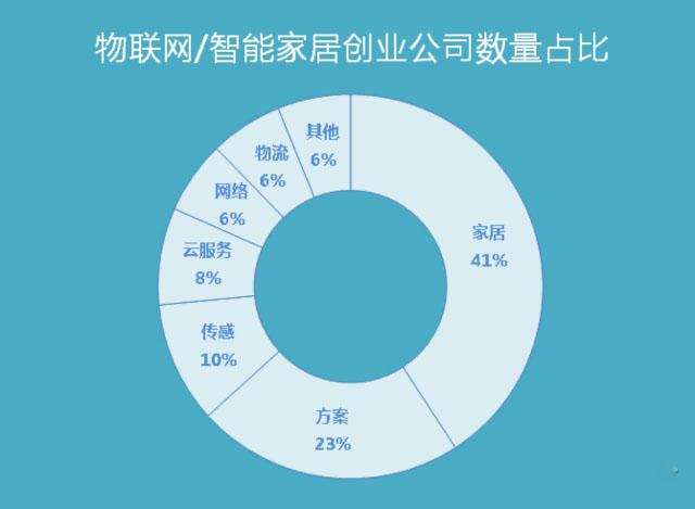 年中盘点:中国物联网/智能家居创业公司100