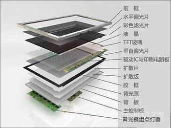 背光源组基本结构