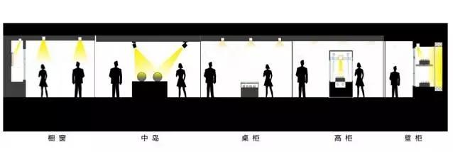 商业店铺的LED照明要点和设计手法