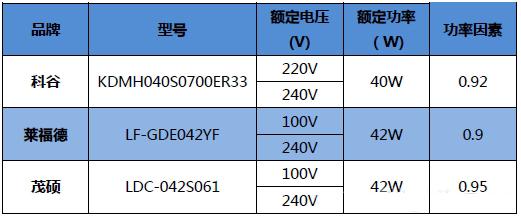 科谷/莱福德/茂硕电子三年夜品牌LED调光电源深度评测:谁性价比更优?
