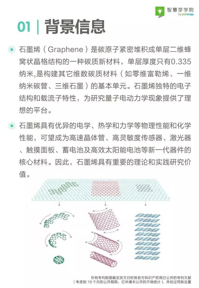 """【专利报告】新材料之王""""石墨烯""""能否引爆下一轮革命?"""