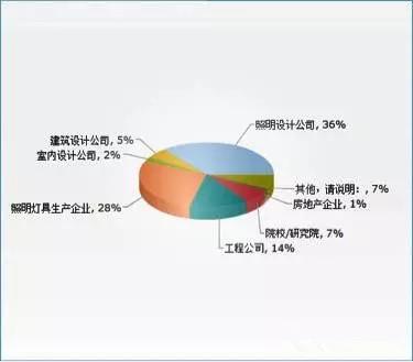 中国照明设计师生存与发展现状调查报告