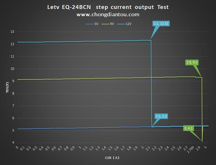 24W双协议!乐视最新快充充电器拆解、评测