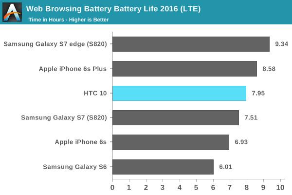 续航能力大作战:HTC10与三星galaxy S7对比评测