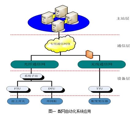 电源模块在配网自动化系统终端FTU的应用