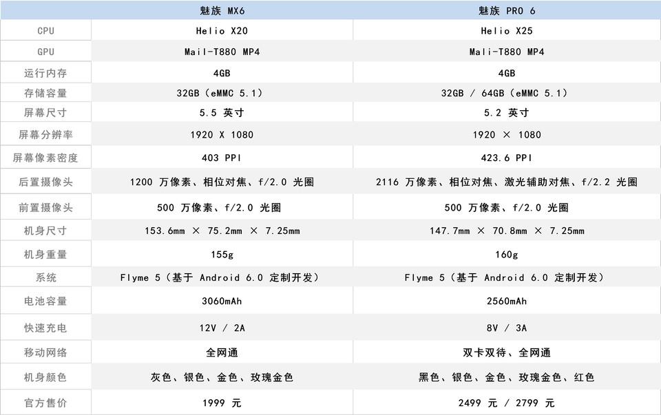 魅族MX6与魅族PRO6对比评测:均衡与旗舰谁更重要?