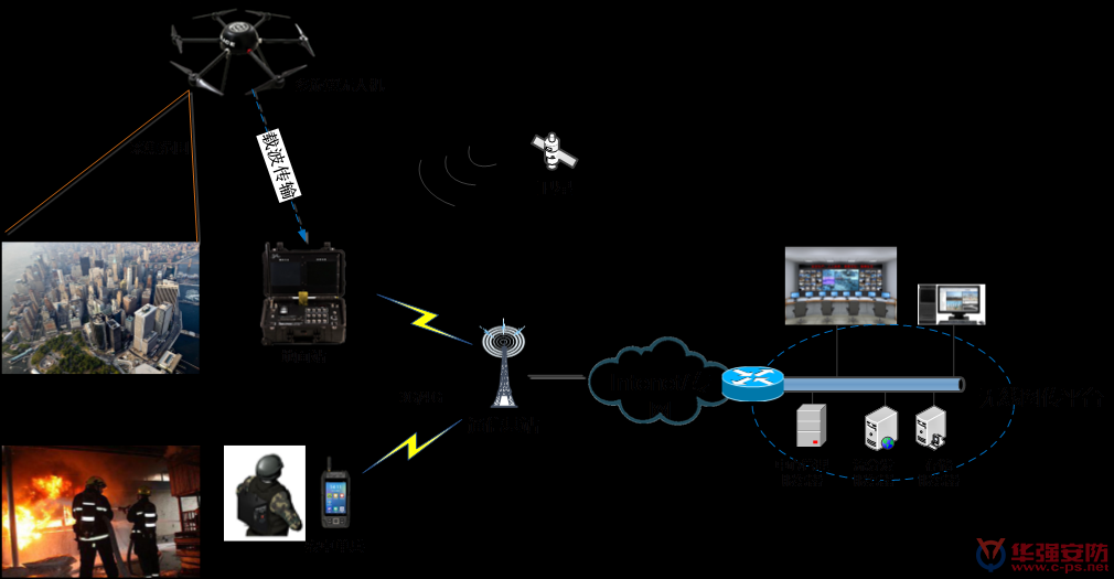 消防无线图像传输系统解决方案