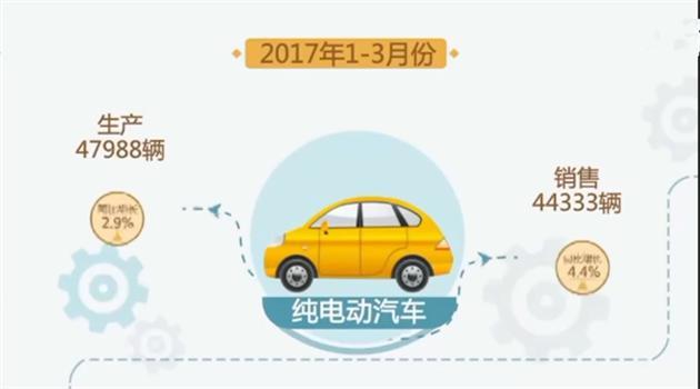 一季度新能源汽车消费有所下降
