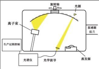 新型镀膜技术实现高性能介质膜光学元件