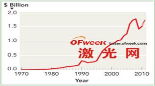 """激光行业的四年总结 """"鱼钩式""""复苏"""