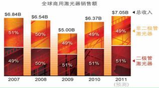 经济衰退的余波对激光行业的影响