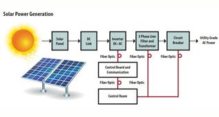 太阳能应用中光纤的使用(英)
