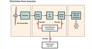 风力涡轮和风力电场应用工业用光纤产品(英)
