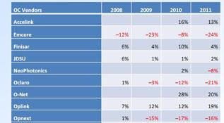 光器件商的利润率分析