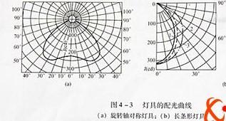 灯具光学设计资料