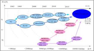 LTE原理及系统架构