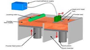 3D打印技术之3DP(三维印刷技术)