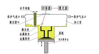 3D打印技术之LSF(激光立体成型技术)