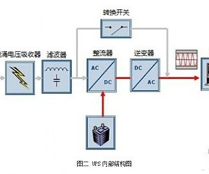 UPS系统中的电源解决方案