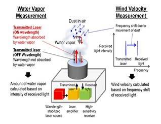 新型激光雷达系统可预测暴雨
