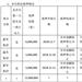 露笑科技股东露笑集团质押1200万股 占其所持股份的3.32%