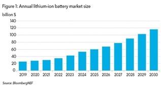 2019年全球锂离子电池组价格调研及未来展望