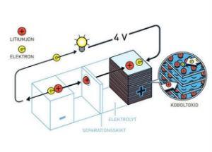 电池技术再次突破  新型电池充一次可使用五天
