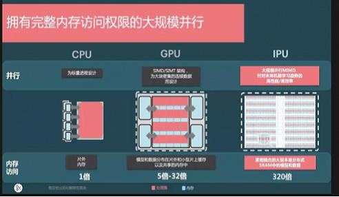 AI计算的未来,GPU上岸,IPU崛起